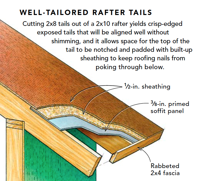 Rafter Tail