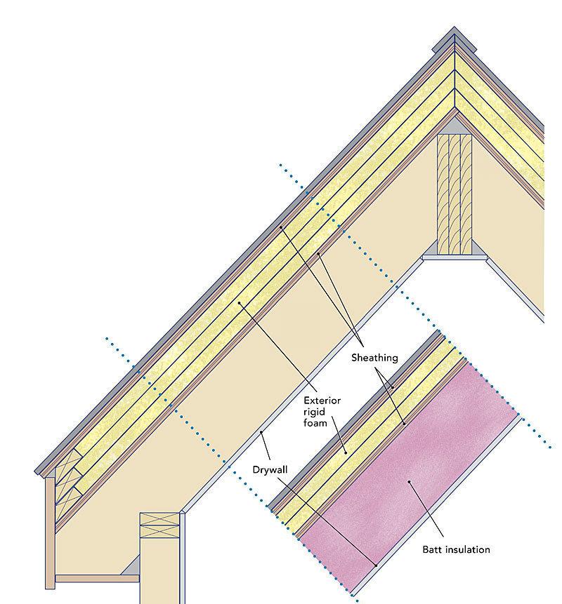 OPTION 1: Rigid foam above roof sheathing