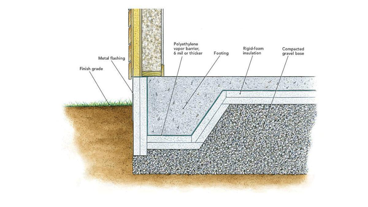 heat loss through footings diagram