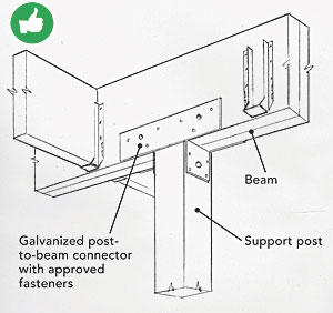 With all the hardware available to handle various direct-bearing applications of different-size beams and posts, there is little reason not to place deck posts directly beneath beams