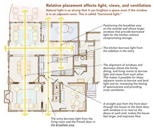 Relative placement affects light, views, and ventilation