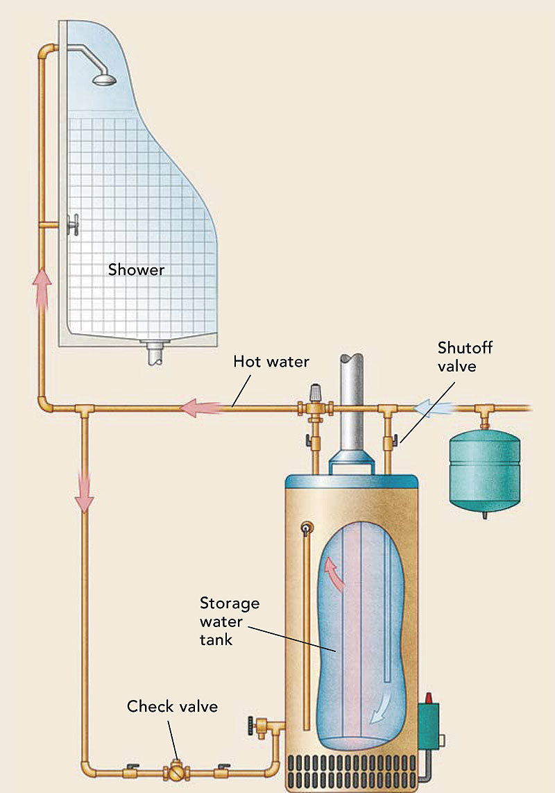 Cheaper Hot Water Fine Homebuilding How To Wire A Tank With No Moving Parts Wear Out This System Supplies Instant Throughout The House 24 Hours Day