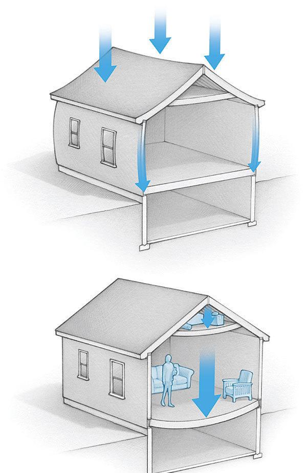 How It Works Building Loads Fine Homebuilding