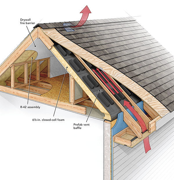 attic vent ideas - A Crash Course in Roof Venting Fine Homebuilding