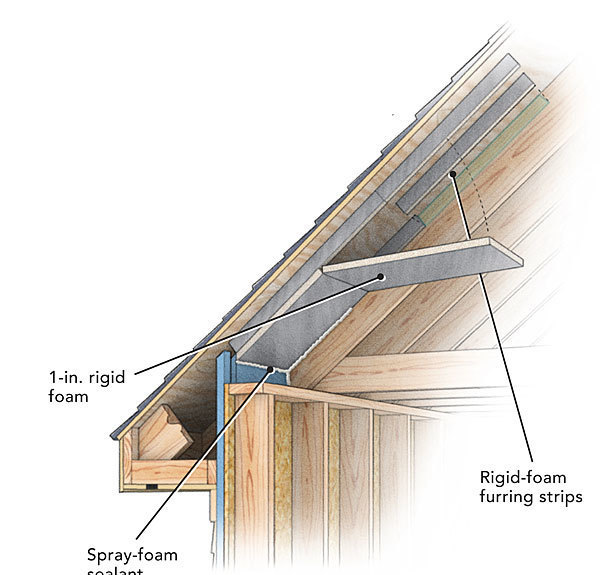 A Crash Course In Roof Venting Finehomebuilding