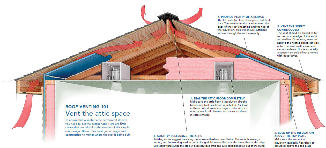 Understand when to vent your roof when not to and how to execute each approach successfully  sc 1 st  Fine Homebuilding & A Crash Course in Roof Venting - Fine Homebuilding