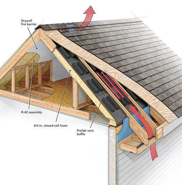 House Roof Ventilation : A crash course in roof venting fine homebuilding