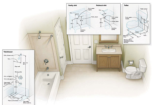 Pipe Placement 48 Fine Homebuilding Adorable Bathroom Plumbing 101 Interior