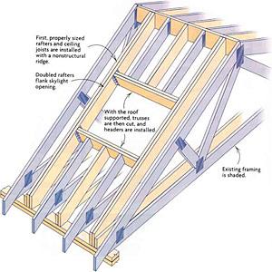 Retrofitting skylights in a truss roof fine homebuilding for Skylight framing
