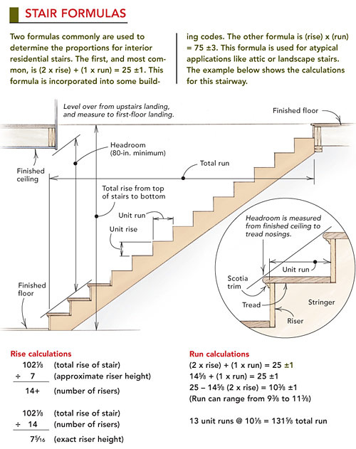 for more on framing a stair case read johns article strong and simple stairs in the aprilmay 2005 issue of fine homebuilding 170 - Building Stairs