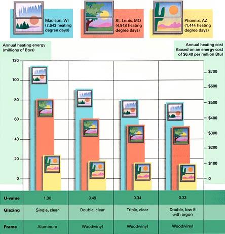 Understanding energy efficient windows fine homebuilding for R value of windows comparison