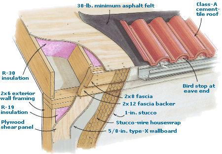Fire Resistant Details Fine Homebuilding