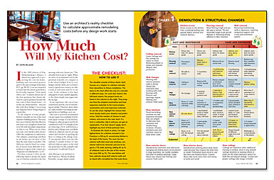 kitchen costs