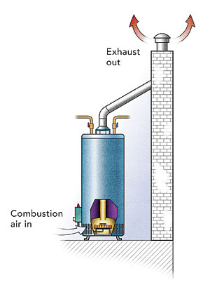 Water Heaters Tank Or Tankless Finehomebuilding