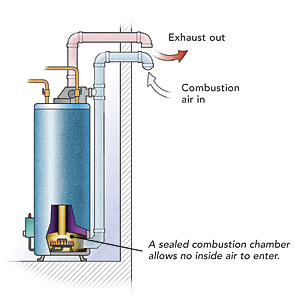 Direct Vent Natural Gas Tankless Water Heater