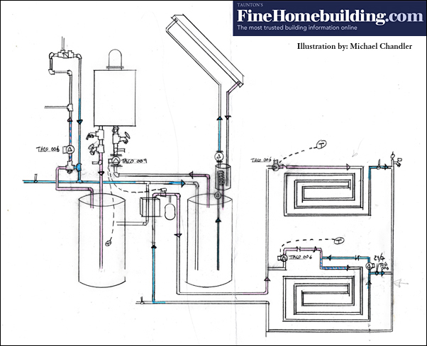 Boosting tankless water heaters fine homebuilding this diagram illustrates how a solar water heater and radiant floor heat tie into a tankless water heater system ccuart Images