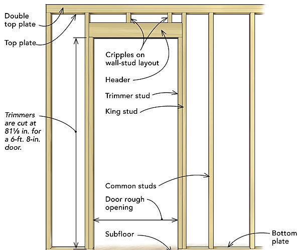 Frame a door rough opening fine homebuilding - Rough opening for exterior 36 inch door ...