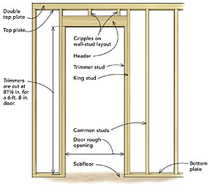 Frame a door rough opening fine homebuilding - How to build a door jamb for interior doors ...