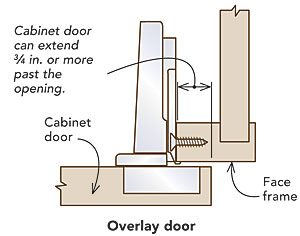 How to Install European Cup Hinges - Fine Homebuilding