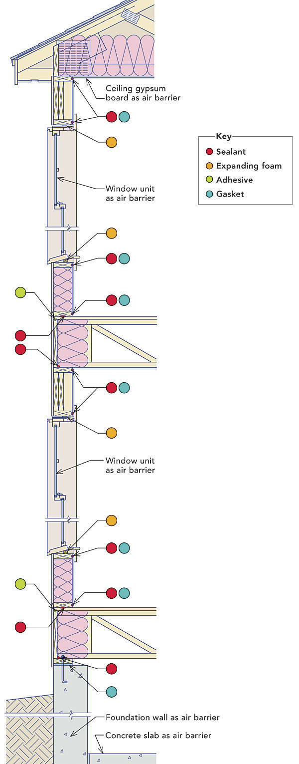 Airtight Drywall Fine Homebuilding Reading Electrical Ladder Diagrams On Hvac These Energy Smart Details Will Help You Build A Tight House With Redundant Air Barriers