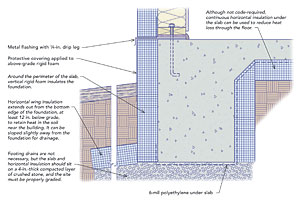 Guidelines For New Foundation Design High Water Table Or Surface