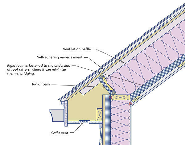 Preventing Ice Dams Fine Homebuilding