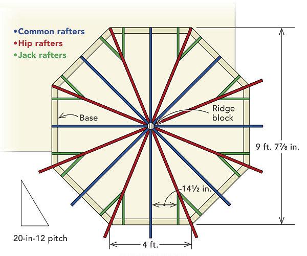 Framing An Octagonal Turret Roof Finehomebuilding