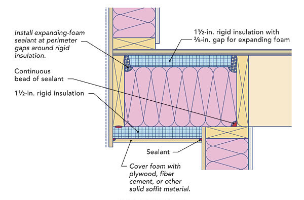 How To Insulate A Cold Floor Fine Homebuilding