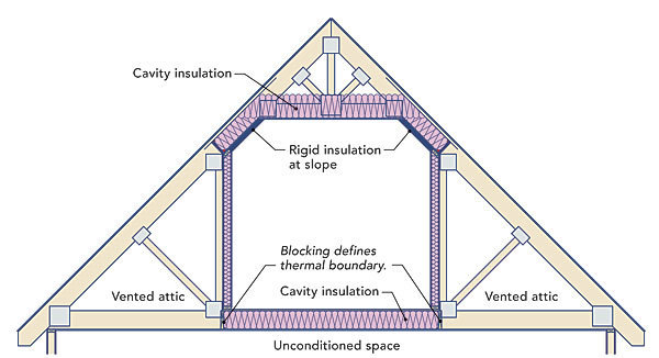How to insulate a cold floor fine homebuilding for How much to add a garage with bonus room
