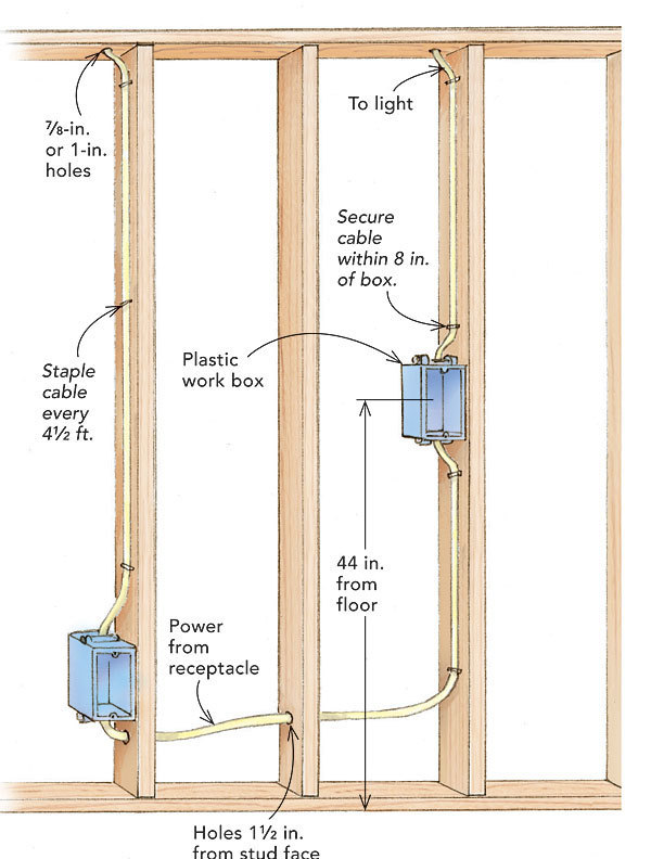 How to wire a switch box fine homebuilding for Best electrical panel for house