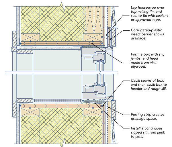 Windows And Doors In Double Stud Walls Fine Homebuilding