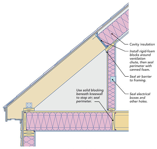 Two Ways To Insulate Attic Kneewalls Fine Homebuilding