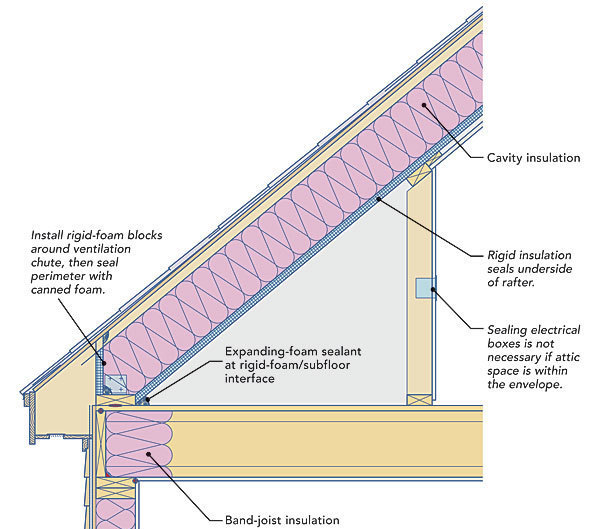 Insulating a kneewall
