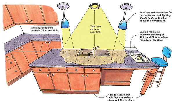 considerations for kitchen islands fine homebuilding