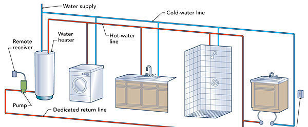 Hot-water circulation loops - Fine Homebuilding