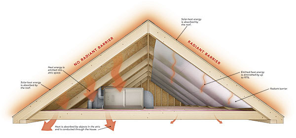 How It Works Radiant Barriers