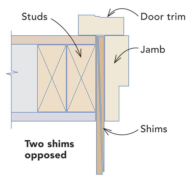 ... and youu0027ll need to insert shims with their tapers running in the same direction. Cut the shims as needed so that the fat end is the right thickness.  sc 1 st  Fine Homebuilding & Install a Prehung Exterior Door - Fine Homebuilding