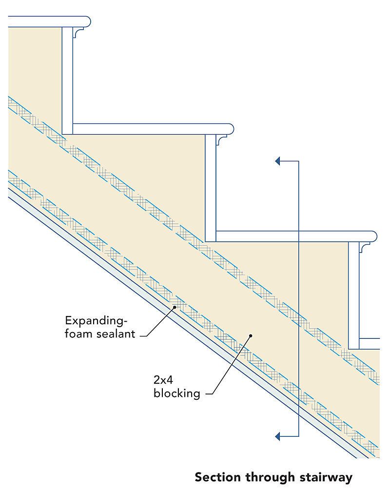The Stairs Themselves Also Need To Be Insulated, And The Bottom Of The  Stringers Should Be Air Sealed With Airtight Drywall.