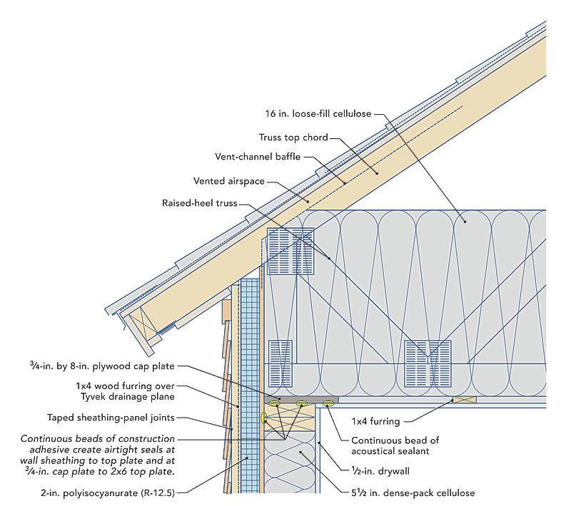 Plywood ceiling thickness for Roof sheathing thickness