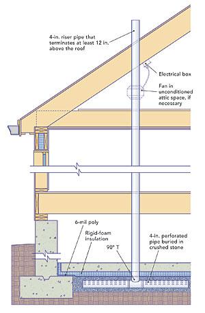 Radon Mitigation Systems Fine Homebuilding