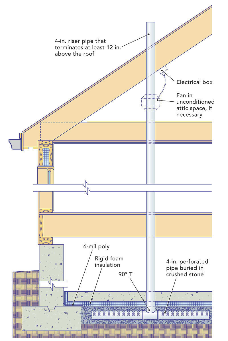 radon-mitigation systems - fine homebuilding