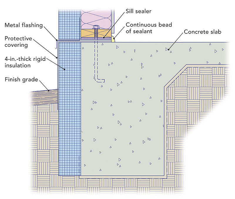 Insulating A Slab On Grade