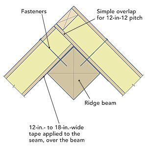 Air Sealing Sip Seams Fine Homebuilding