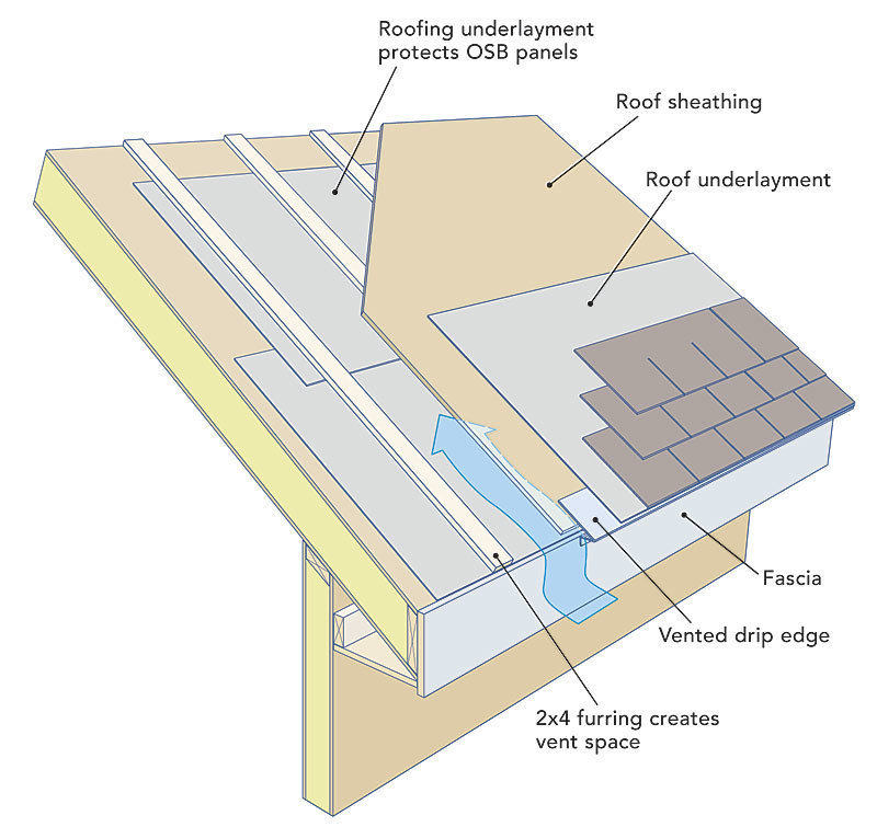 Air Sealing Sip Seams Fine Homebuilding