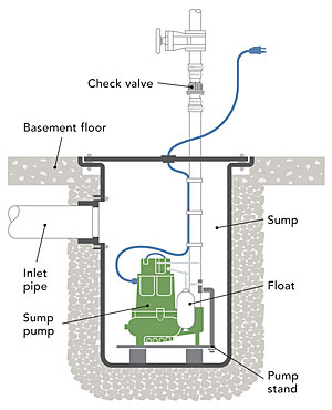 What S The Difference Sump Pumps Fine Homebuilding