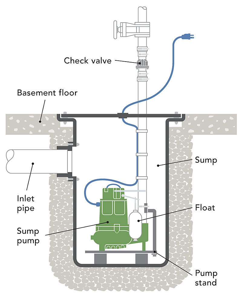 021248030 02 submersible sump pump_xlg what's the difference sump pumps fine homebuilding