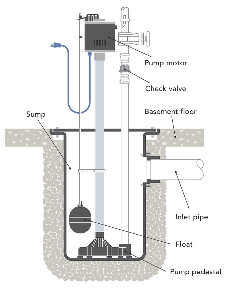 021248032 02 pedestal sump pump_xlg what's the difference sump pumps fine homebuilding