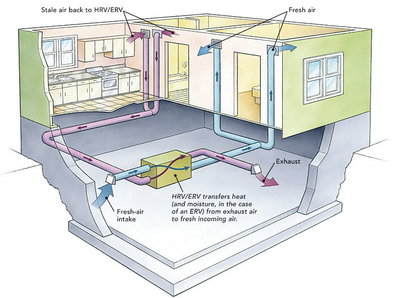 Fully Ducted Systems Are The Most Efficient