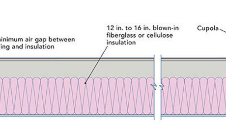 Insulating A Low Slope Shed Roof Fine Homebuilding