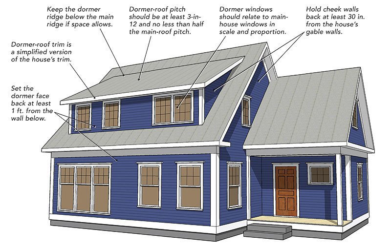 Making shed dormers work fine homebuilding for What does punch out mean in construction